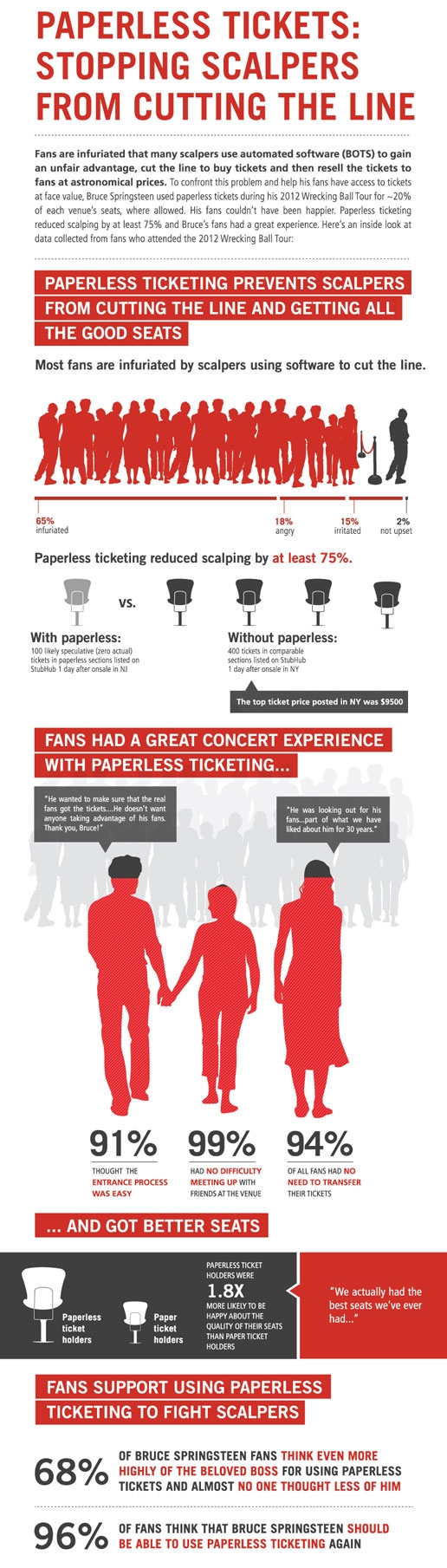 Paperless ticketing stops scalpers