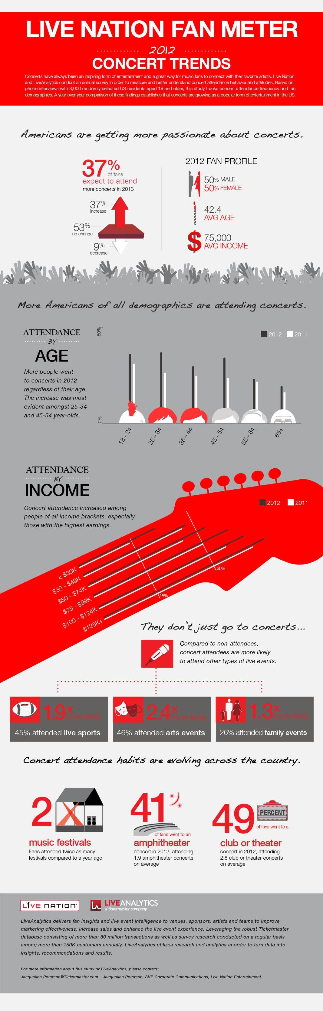 Concert Trends in 2012