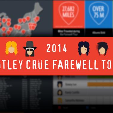 2014 Mötley Crüe Farewell Tour Infographic