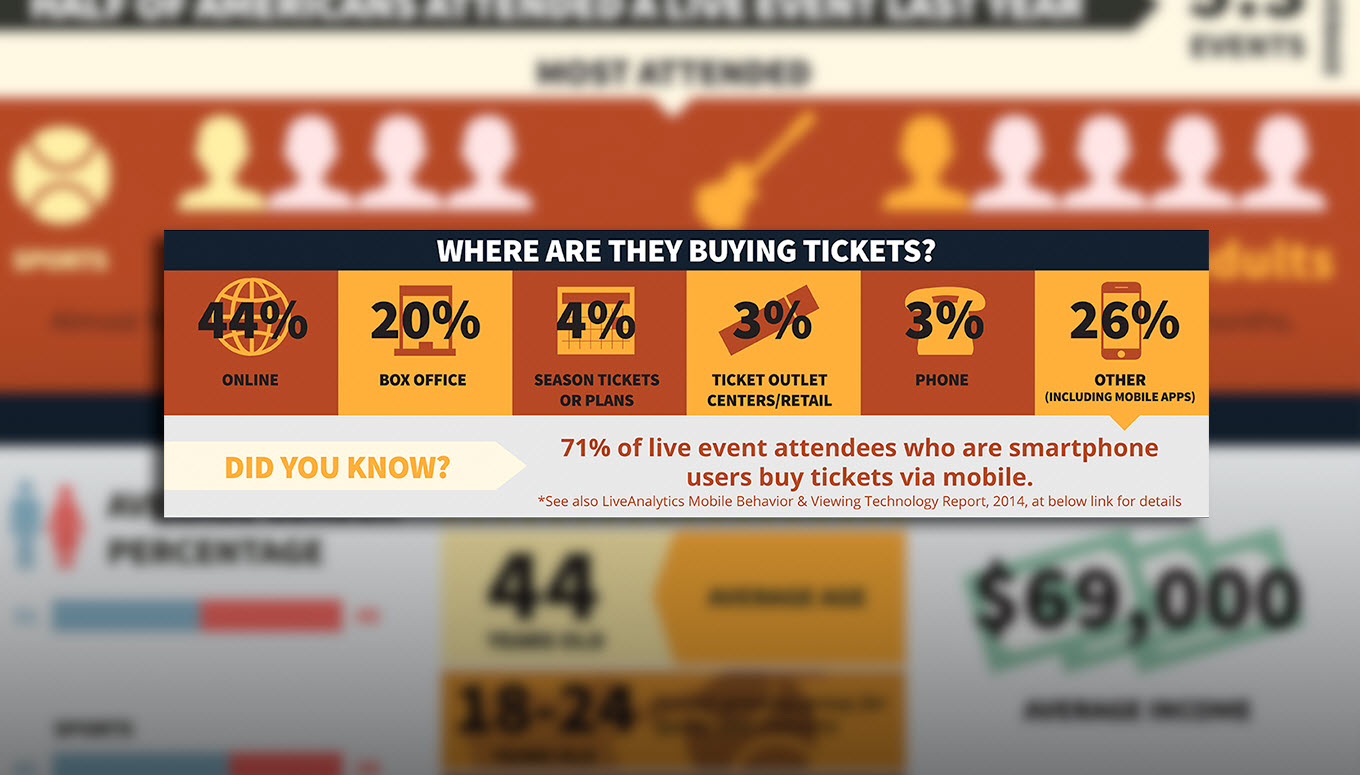 Where Can I Buy Concert, Sports, and Other Event Tickets? [Infographic]